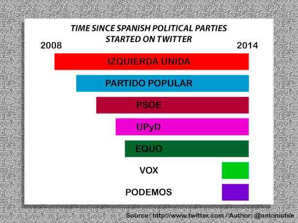 E-Politics in Spain (1/6)