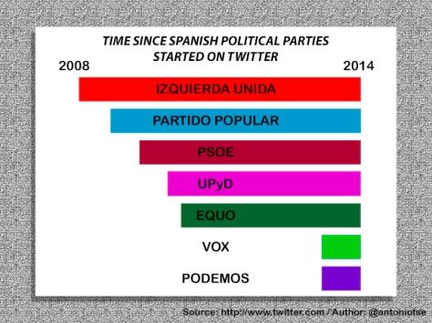 e-politics parties twitter