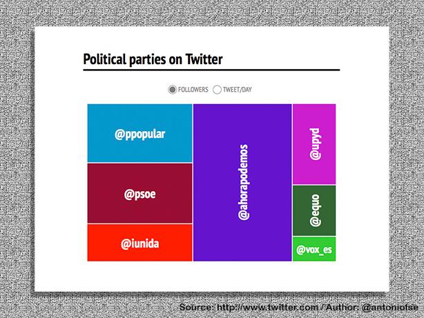 E-Politics in Spain (2/6)