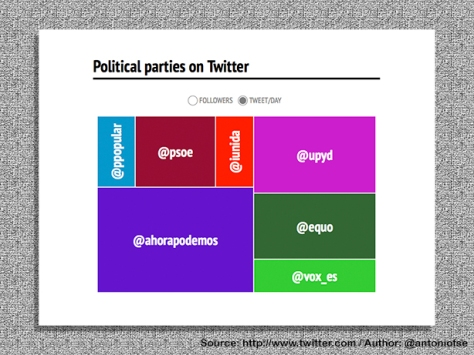 Political Parties on Twitter