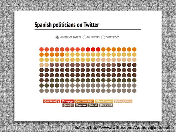 E-Politics in Spain (6/6)