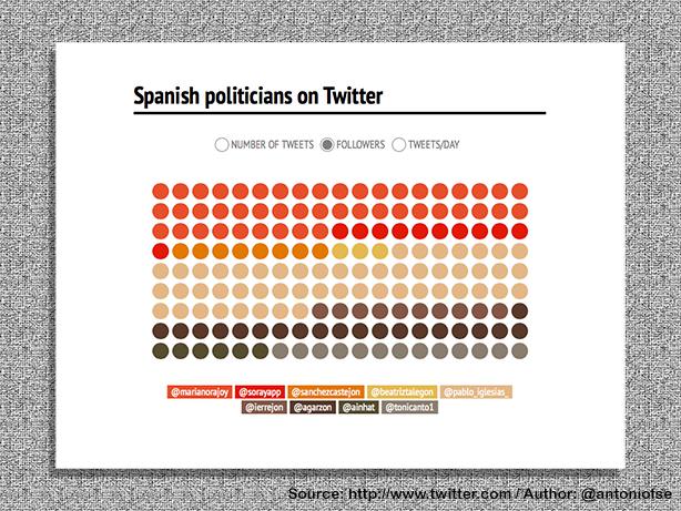 E-Politics in Spain (4/6)