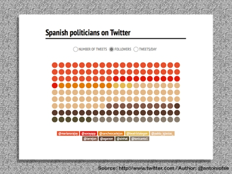 Spanish Politicians on Twitter