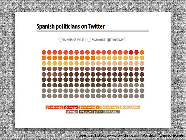 E-Politics in Spain (5/6)